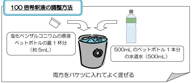 逆流石けん 塩化ベンザルコニウム 消毒