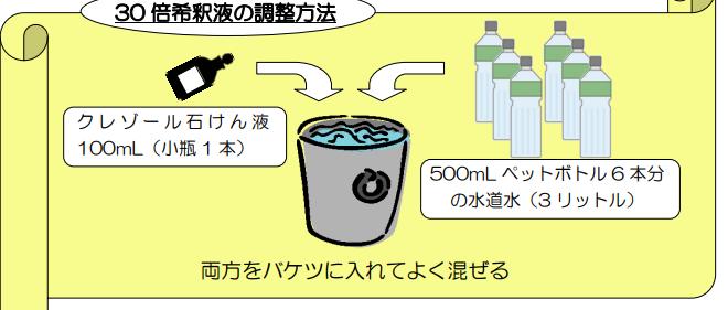 消毒 クレゾール石けん液